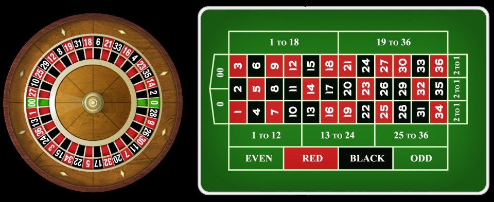 Beginners Guide to Online Roulette | NetBet IN Blog